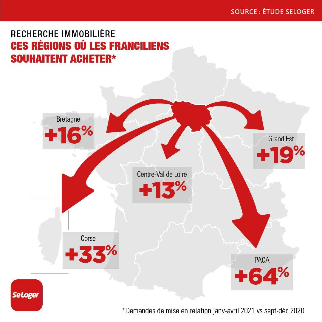 Les franciliens toujours plus intéressés par des logements en « province »